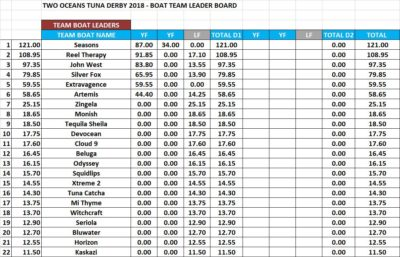 two oceans tuna derby leader board day 1