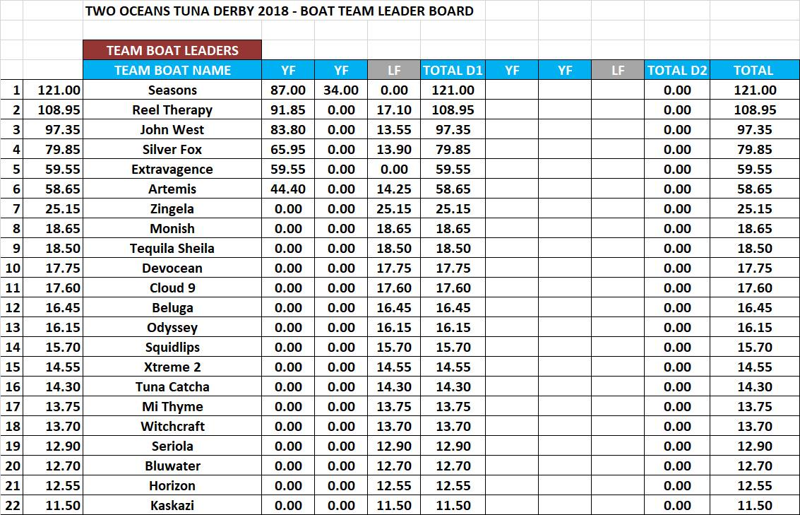 two oceans tuna derby leader board day 1