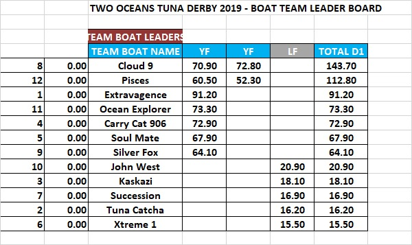 Tuna Derby 2019 Day 1 Results Boat Leaderboard
