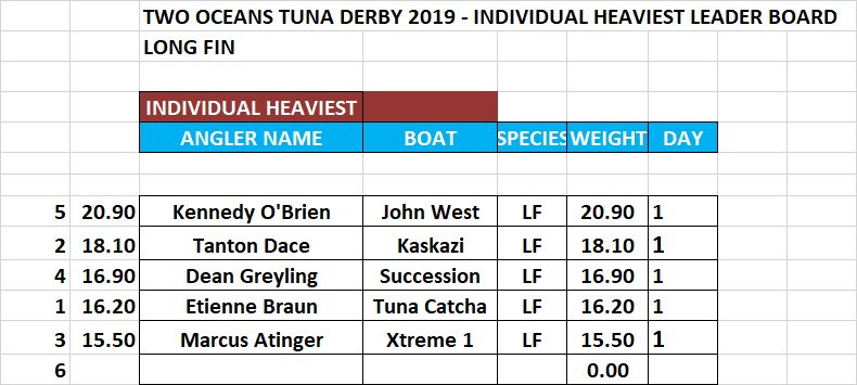 Tuna Derby 2019 Day 1 Results Individual Heaviest Longfin Fish