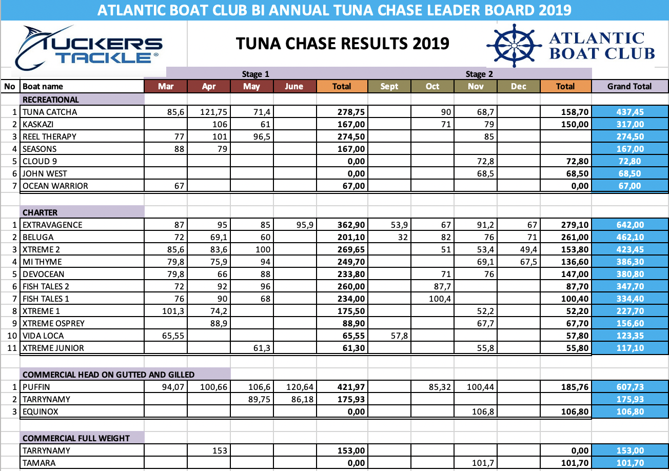 ABC Tuckers Tackle Tuna Chase 2019 Results
